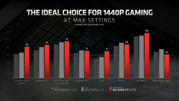 Benchmarks of RX 6700 XT in new titles put it close to the RTX 3070