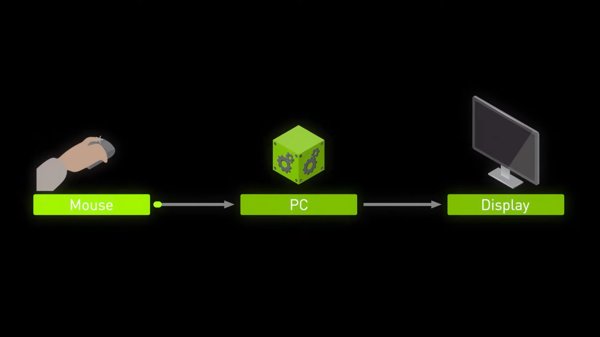 Nvidia Reflex چیست ؟ 5 نکته جالب درباره انویدیا رفلکس! فروشگاه اینترنتی آی تی اس کالا