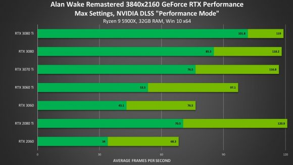 Nvidia DLSS Alan Wake benchmark figures bar chart with dark and light green entries.