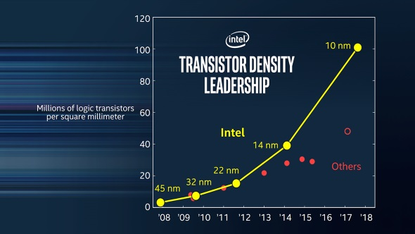 Intel transistor density graph
