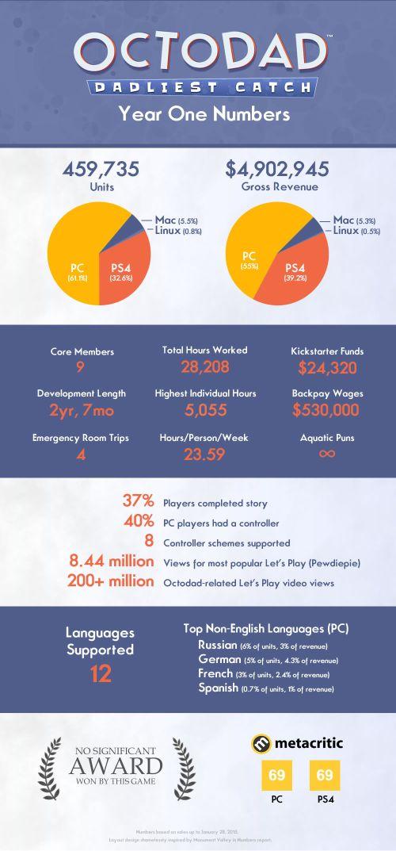 Octodad Infographic