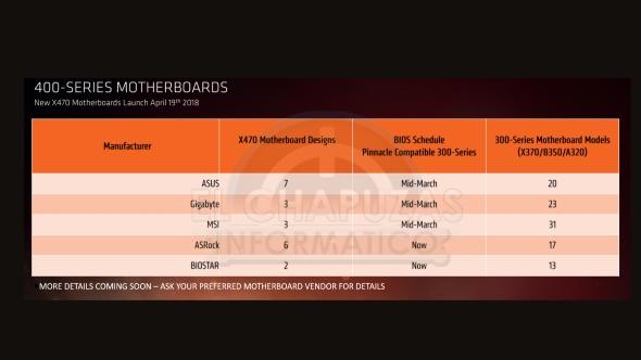 AMD AM4 BIOS