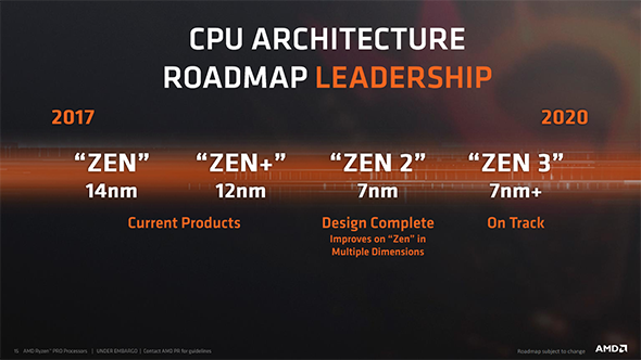 AMD CPU process roadmap