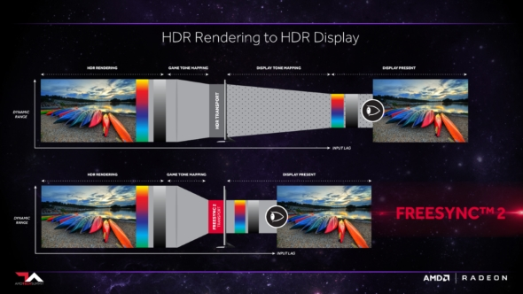 AMD FreeSync 2 pipeline