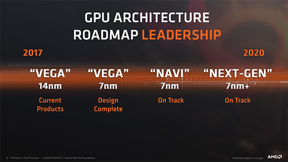 AMD Graphics card process roadmap