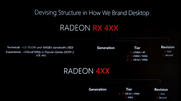 AMD RX numbering system
