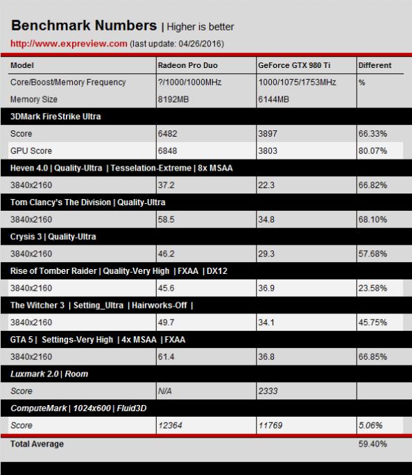 AMD Radeon Pro Duo benchmarks