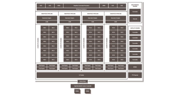 AMD Radeon RX Vega GPU layout