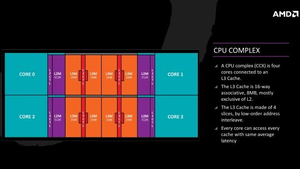 AMD Ryzen Core Complex