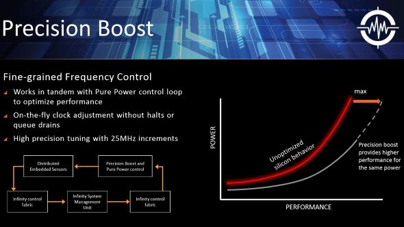 AMD Ryzen Precision Boost