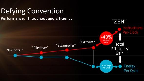 AMD Zen architecture IPC gains
