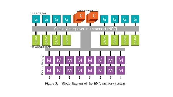 AMD chiplet block diagram