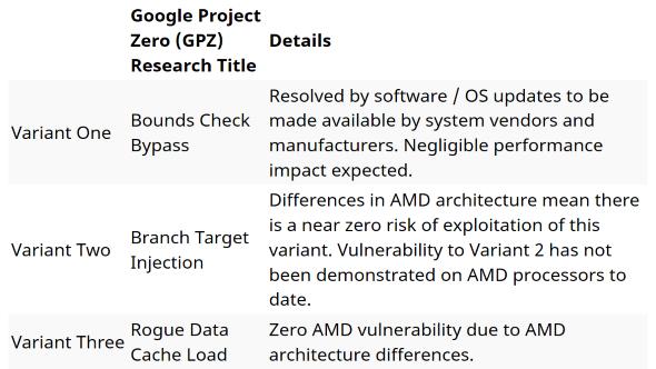 AMD security update