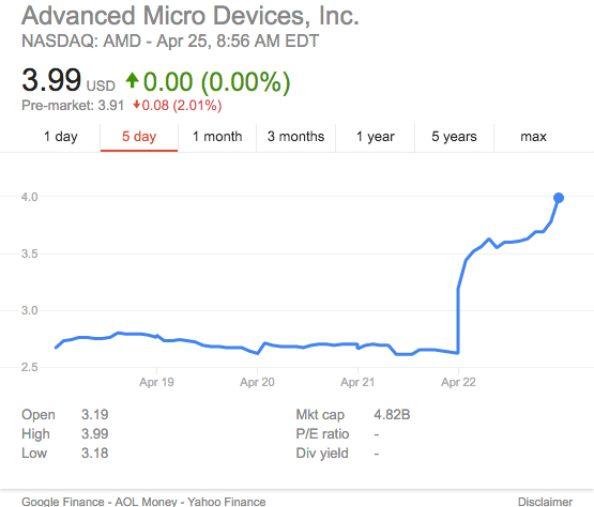 AMD share price 2