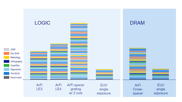 Traditional manufacturing complexity vs. EUV