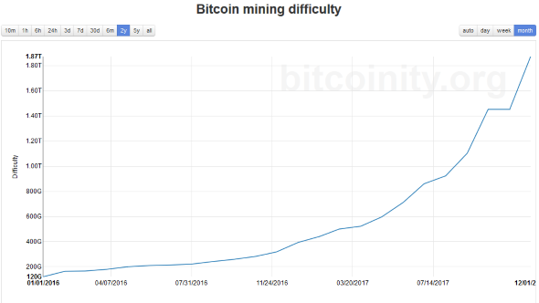 Bitcoin difficulty chart bitcoinity.org