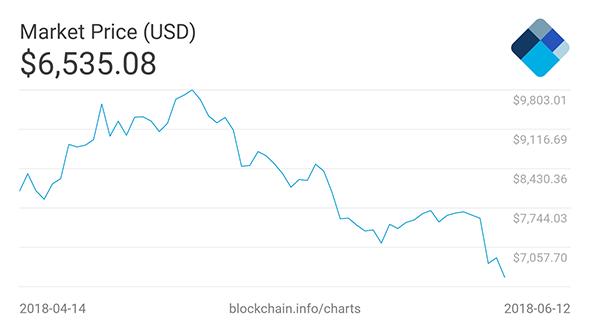 Bitcoin value in USD - June 13, 2018
