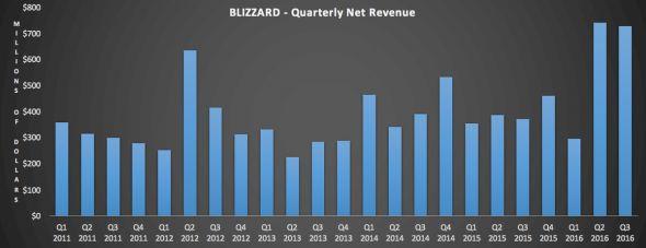 Blizzard quarterly net revenues