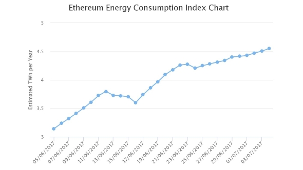 Ethereum Energy Consumption