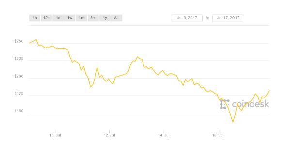 Ethereum price drop