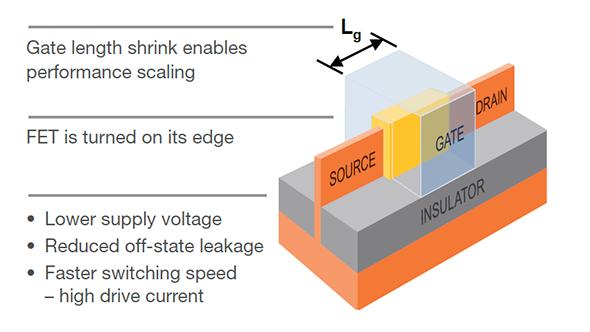 FinFET transistor diagram