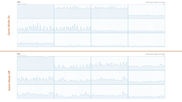 Forza Horizon 3 Game Mode CPU performance