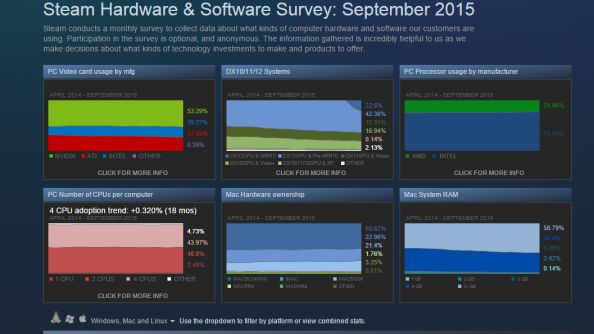 Steam Hardware Survey: Windows 10 and new graphics cards make significant gains