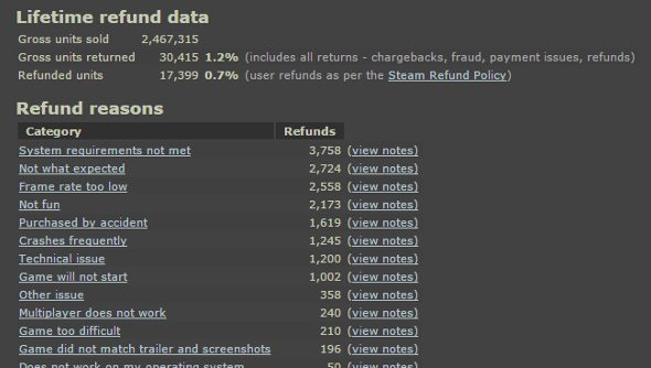 The refund screen that developers see in Steam