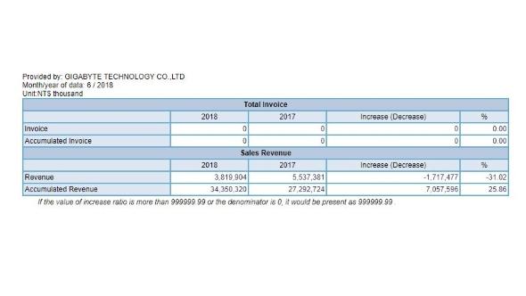 Gigabyte June revenue