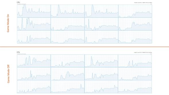 Hitman Game Mode CPU performance