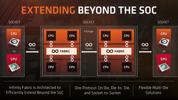 Infinity Fabric beyond the SoC