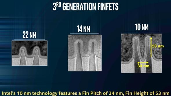 Intel 10nm FinFETS