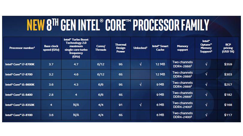Intel 8th gen processor family