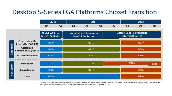 intel 300-series chipset roadmap