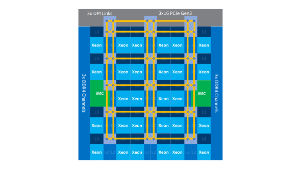 Intel Mesh Architecture in servers