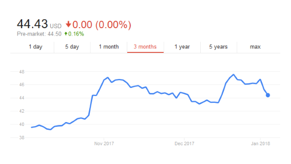 Intel Stock Oct - Dec 2017