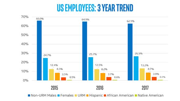 Intel US employees diversity chart