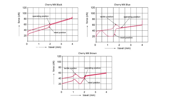 Mechanical switch force curve