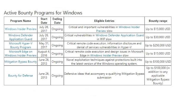 Microsoft Bug Hunting Bounties List