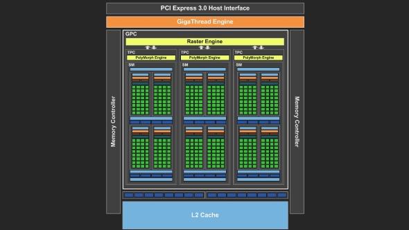 Nvidia GP108 block design