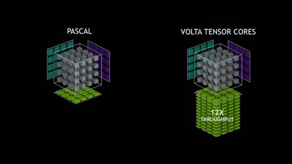 Nvidia Tensor Cores