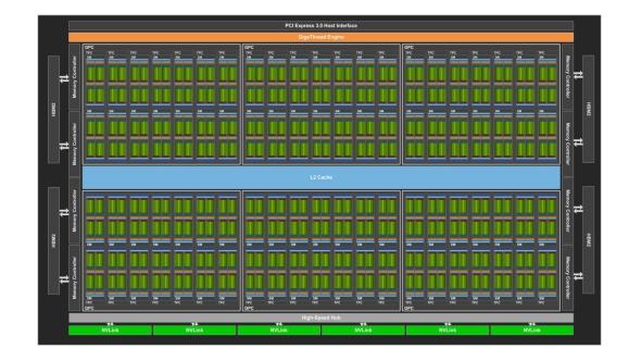 Nvidia Volta GV100 GPU