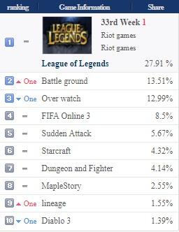 PUBG PC Bang stats