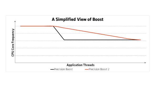AMD Precision Boost 2