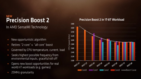 Ryzen Mobile Precision Boost 2