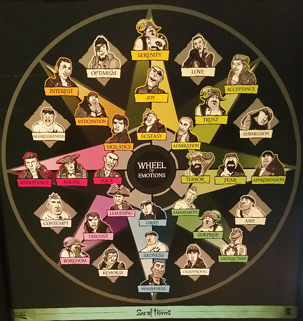 The Pirate Wheel of Emotions