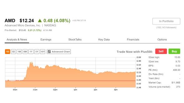 Seeking Alpha stock graph