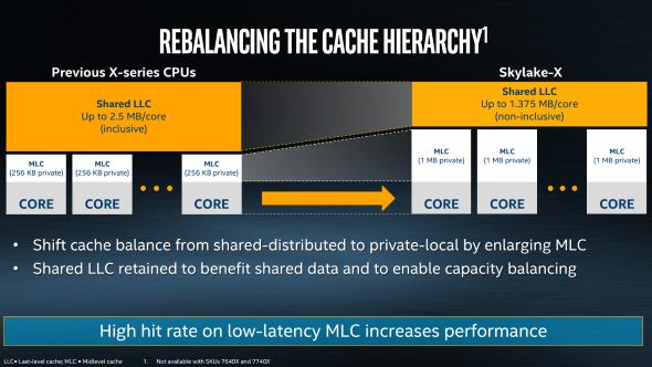 Skylake-X cache hierarchy