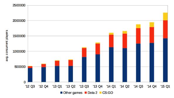 SteamChart CSGO Dota2 numbers graph