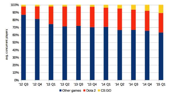 SteamChart CSGO Dota2 percentage graph